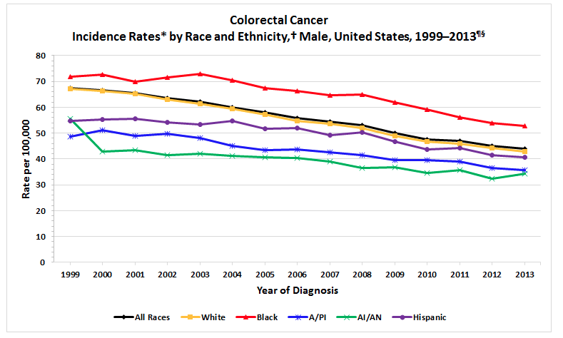 colon cancer , african american
